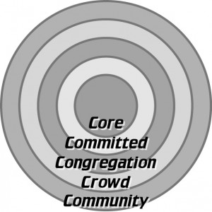 CirclesOfCommitment